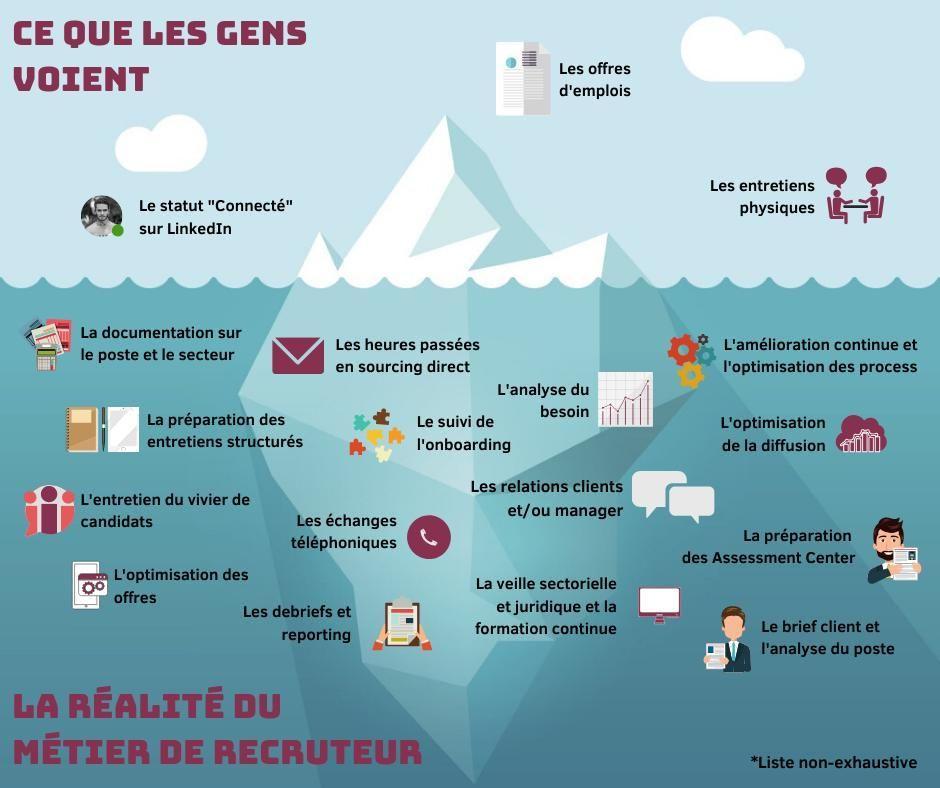La réalité du métier de recruteur. Source : lecoledurecrutement.fr