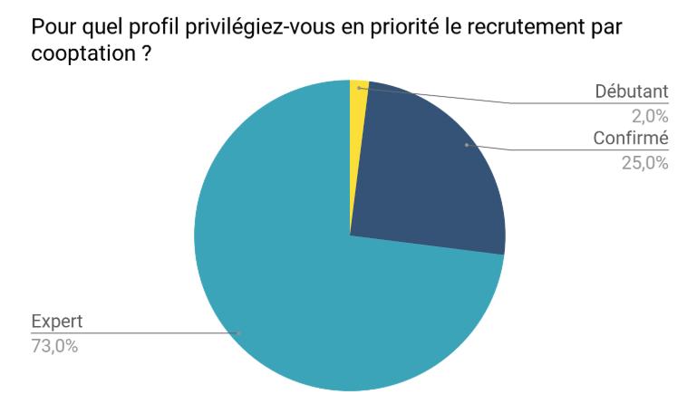 Pour quel profil privilégiez-vous en priorité le recrutement par cooptation - cooptation des salariés