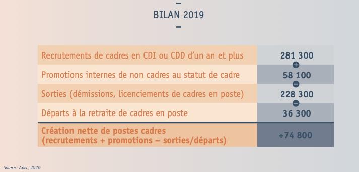 74 800 création nette de postes cadres en 2019 - Source : apec.fr