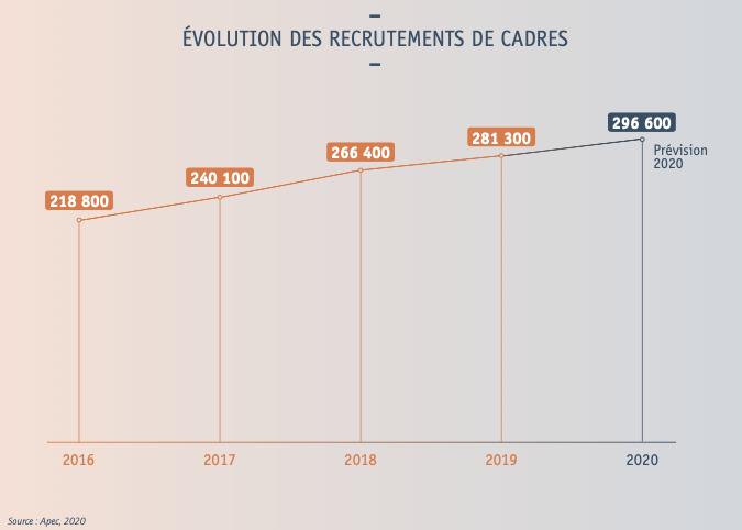 Évolution des recrutements de cadres - source apec 2020