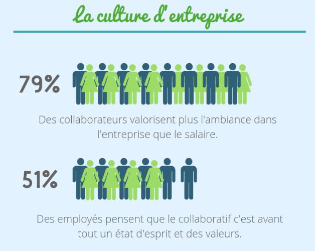 La culture d'entreprise - ipsos-openmind kfée