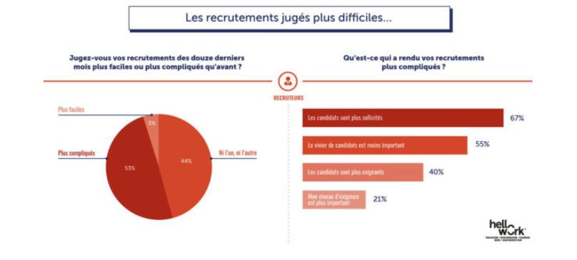 Les recrutements jugés plus difficiles - personnalisation du recrutement une attente phare des candidats en 2020