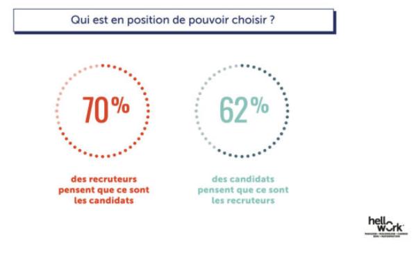 Qui est en position de pouvoir choisir - personnsalisation du recrutement une attente phare des candidats en 2020