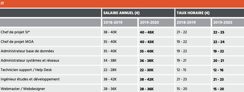 Salaires jeunes diplômés IT 2019 2020