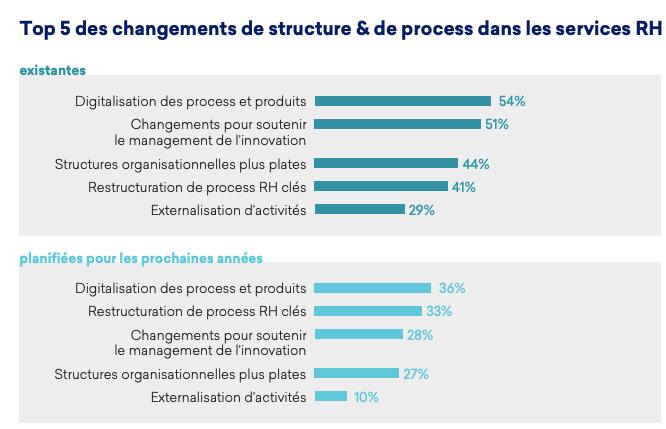 Top 5 des changements de structure et de process dans les services RH