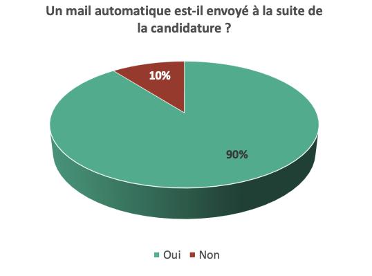 Sauf pour 10% des entreprises du SBF120, qui n'envoient pas de mail automatique de confirmation : le candidat n'a donc aucune certitude quant à la prise en compte de sa candidature.