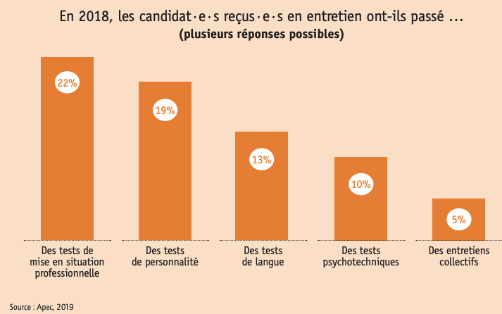 En 2018,19% des candidats reçus en entretien ont passé des tests de personnalité