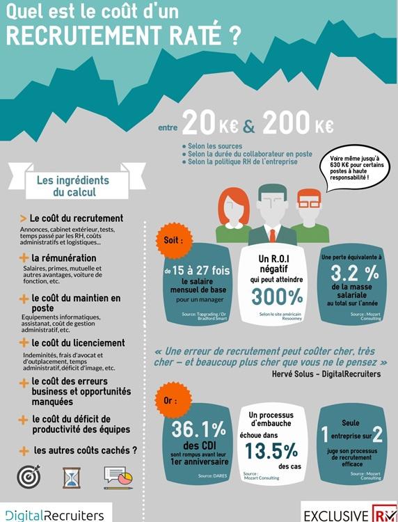 Le coût d'un recrutement râté. - Source : inbound.lasuperagence.com