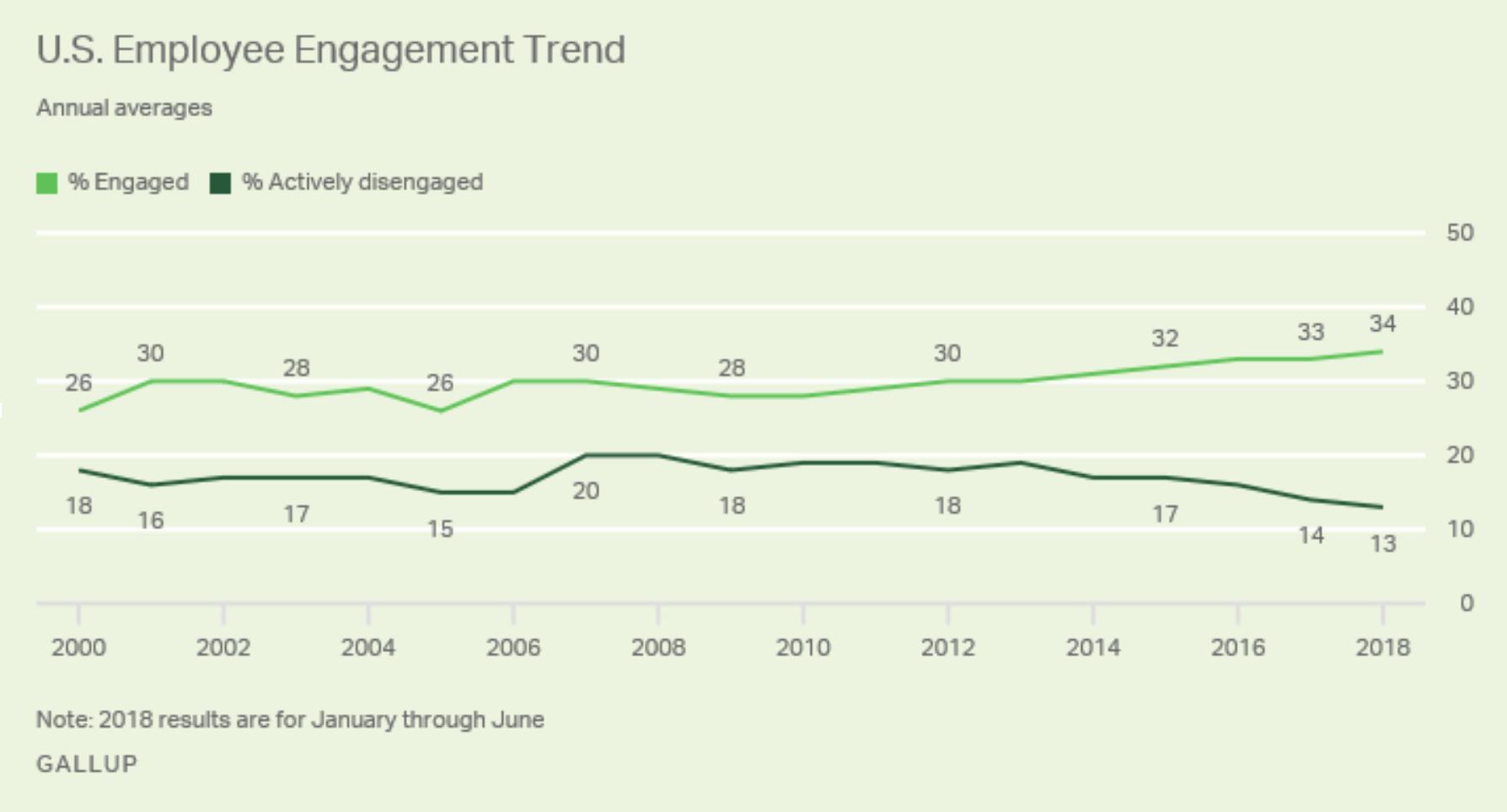 Tendance à la hausse de l'engagement aux USA. - Source : Etude Gallup