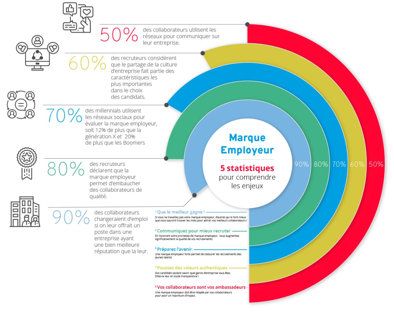 5 statistiques pour comprendre les enjeux de la marque employeur. - Source : inbound.lasuperagence. com