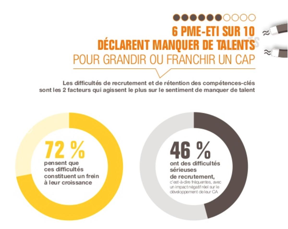 Les difficultés de recrutement et de rétention des compétences-clés sont les deux facteurs qui agissent le plus sur le sentiment de manquer de talents. - Source : bpifrance-lelab.fr