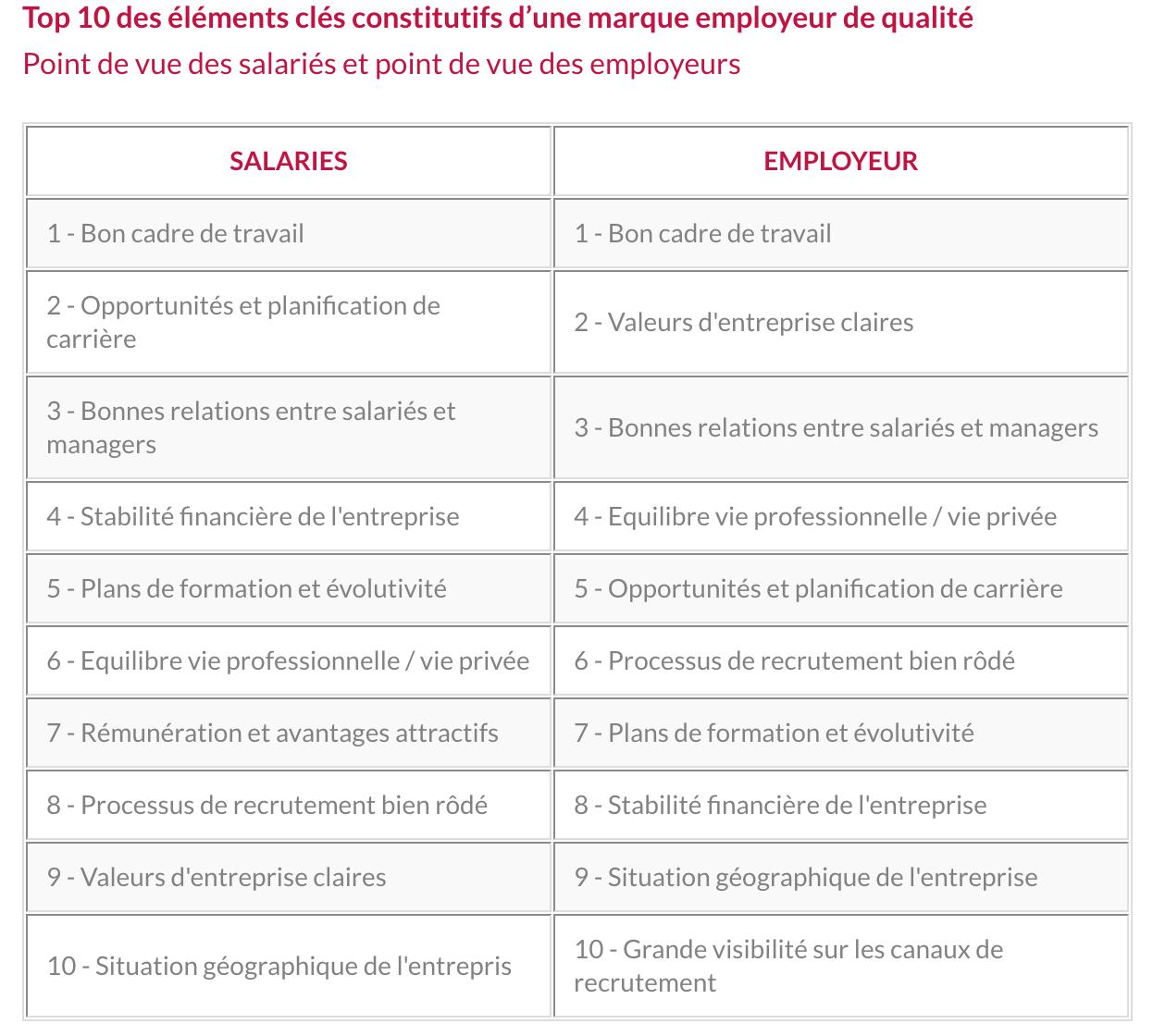 Top 10 des éléments clés constitutifs d'une marque employeur de qualité Point de vue des salariés et point de vue des employeurs - Source : groupesfc.fr