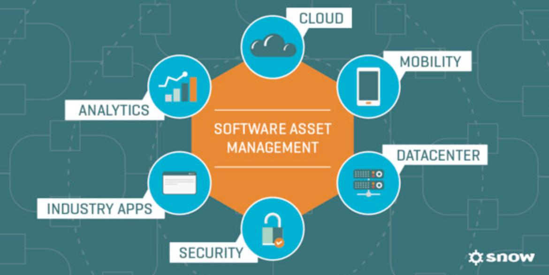 Le SaaS, ou Logiciel en tant que Service, est un modèle de distribution de logiciel à travers le Cloud. - Source : decideo.fr