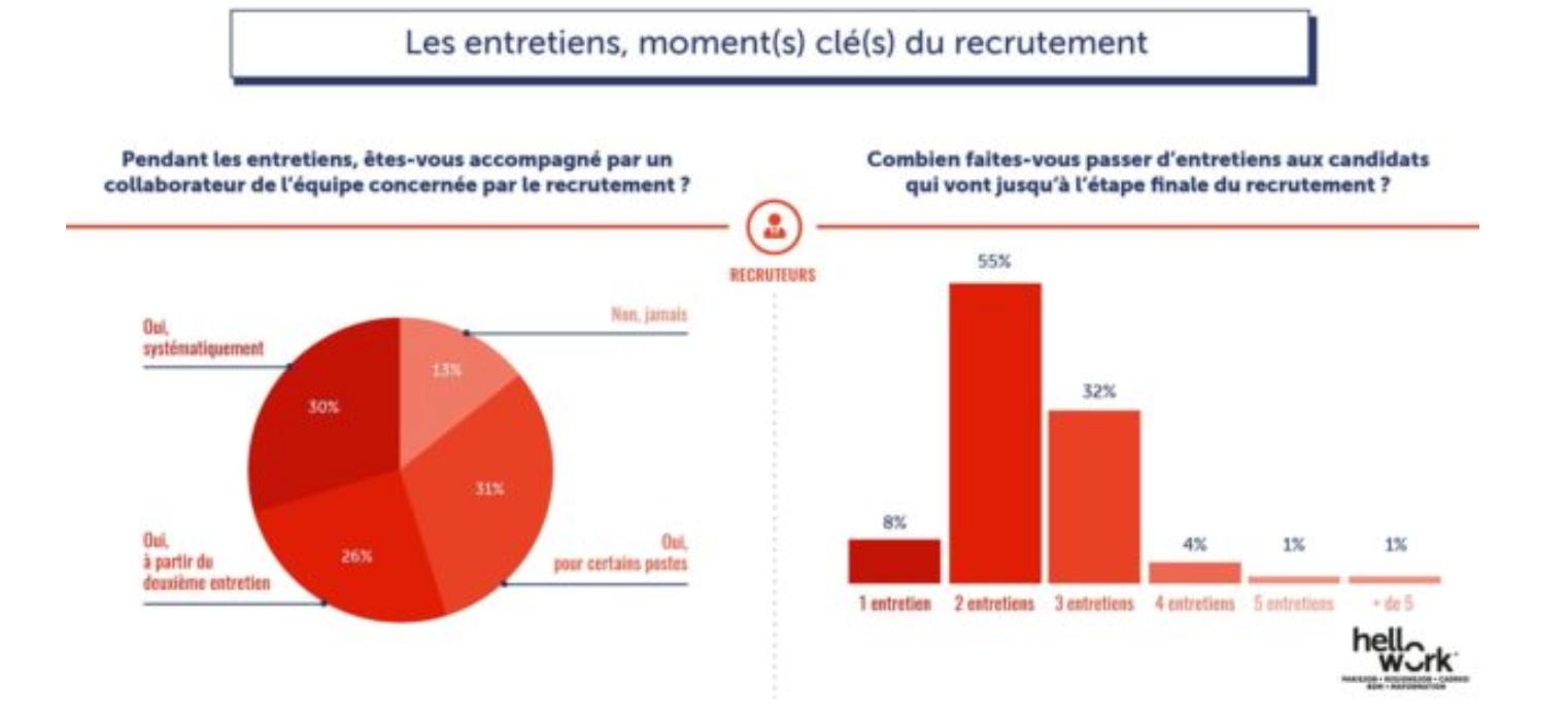 Pour 55% des recruteurs, il faut deux entretiens avant d'être convaincu de la pertinence d'une candidature. - Source : regionsjob.com