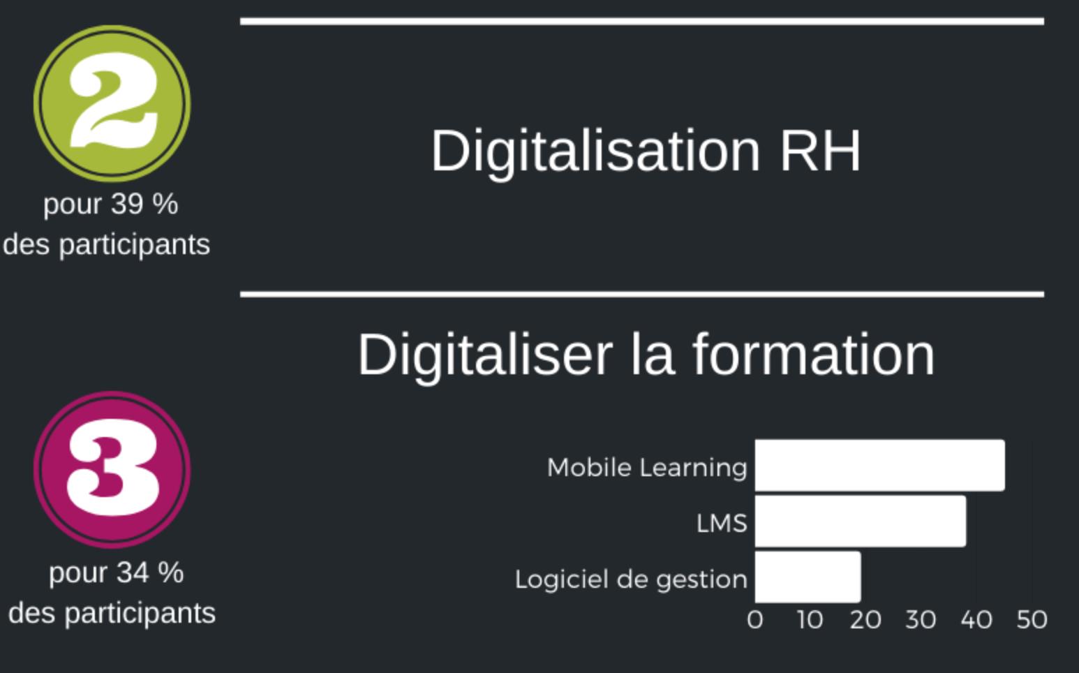 Digitalisation fonction RH