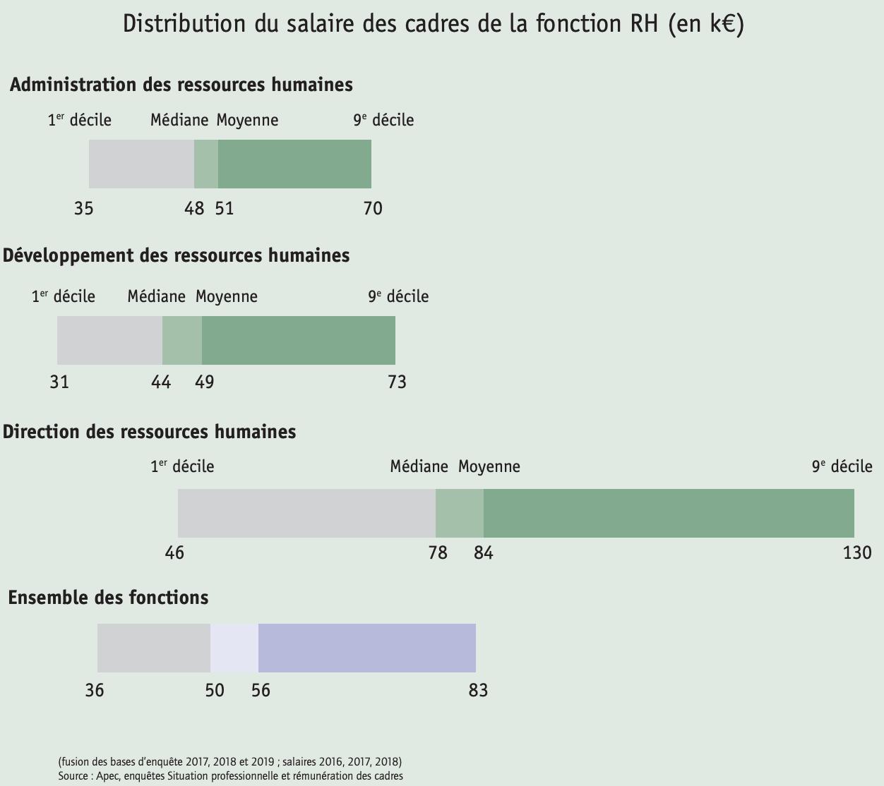 Distribution du salaire des cadres de la fonction RH