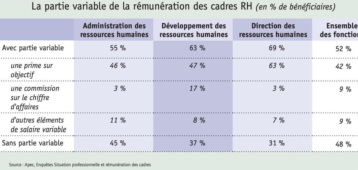 La partie variable de la rémunération des cadres RH - Source : apec.fr