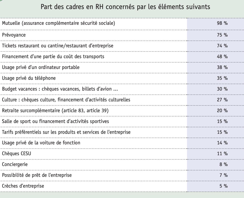Part des cadres en RH concernés par les éléments complémentaires à la rémunération en 2019 Source apec.fr