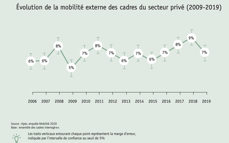 Évolution de la mobilité externe des cadres du secteur privé 2009 2019