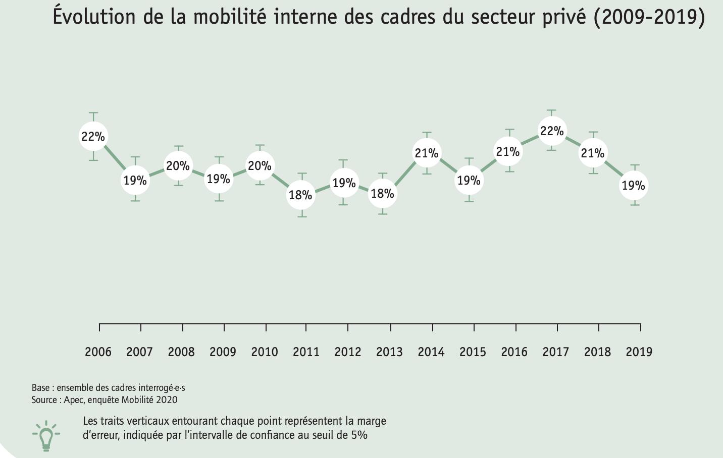 Évolution de la mobilité interne des cadres du secteur privé 2009 2019
