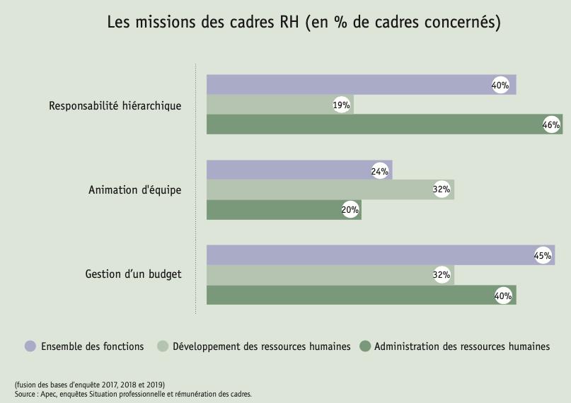 Les missions des cadres RH (en % de cadres concernés)