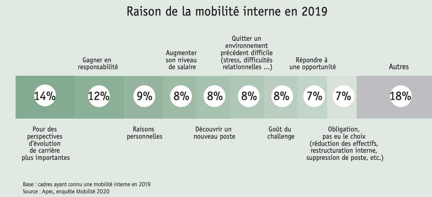 Raison de la mobilité interne en 2019