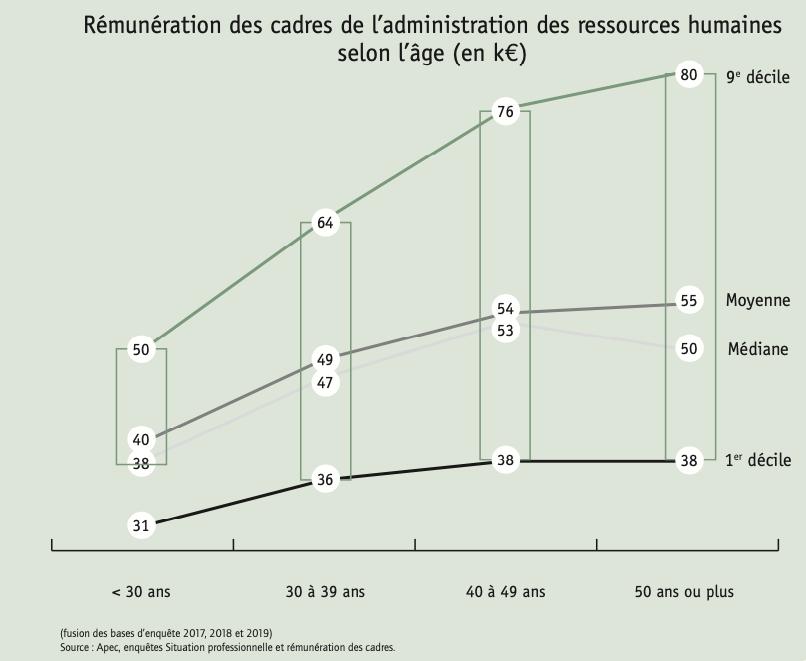 Rémunération des cadres de l'administration des ressources humaines selon l'âge (en k€)