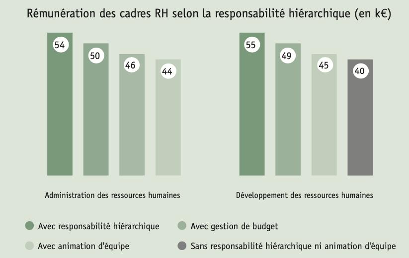 Rémunération des cadres RH selon la responsabilité hiérarchique (en k€)