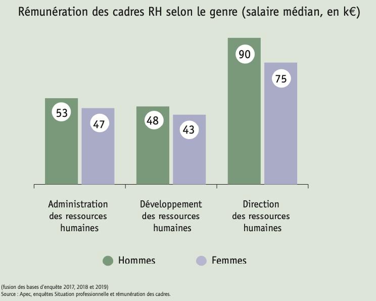 Rémunération des cadres RH selon le genre (salaire médian, en k€)