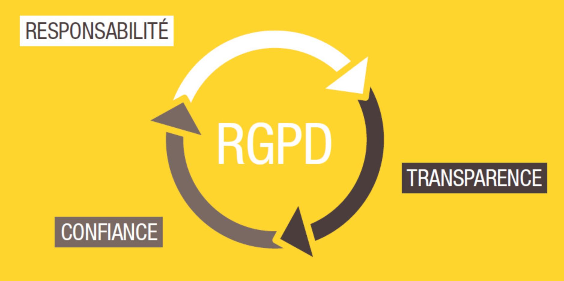 RGPD : entre responsabilité, transparence et confiance. - Source : cnil.fr