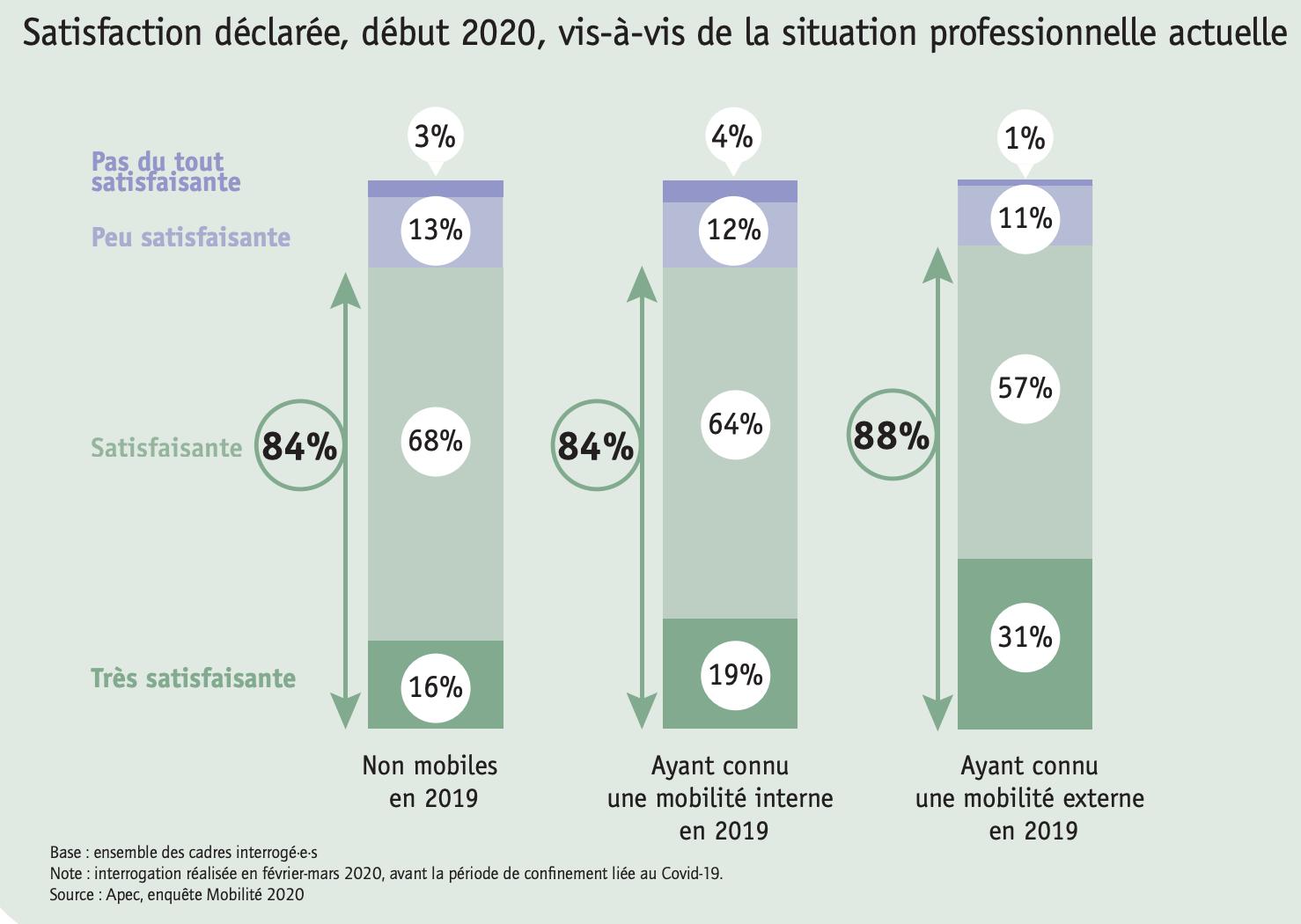 Satisfaction déclarée début 2020 vis-à-vis de la situation professionnelle actuelle