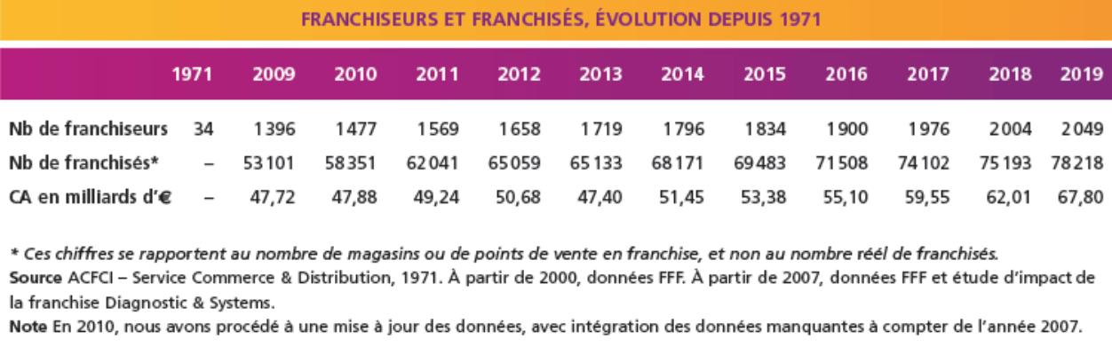 Franchiseurs et franchisés, évolution depuis 1971