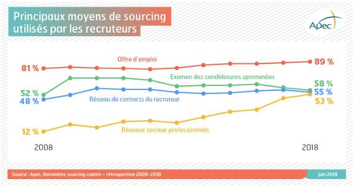 L'offre d'emploi est le principal moyen de sourcing en 2019. - Source : apec.fr