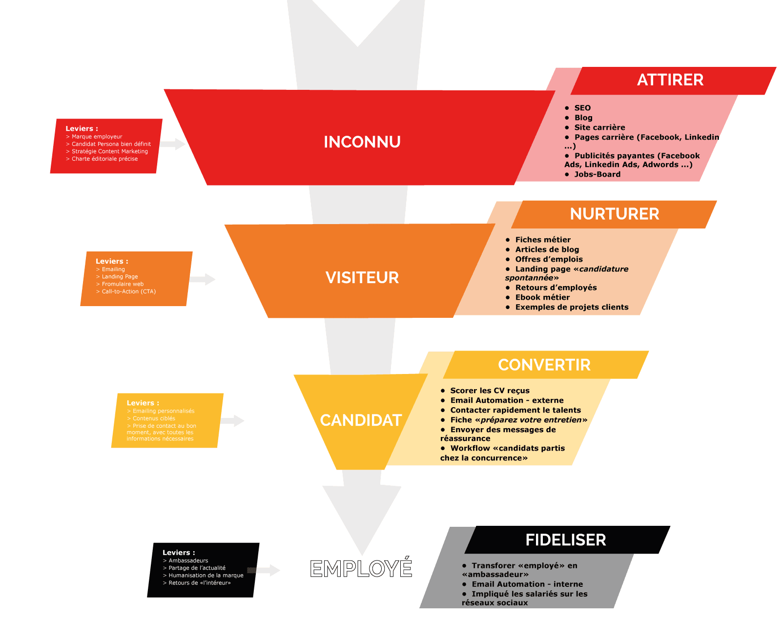 Process d'inbound recruiting - le tunnel de conversion