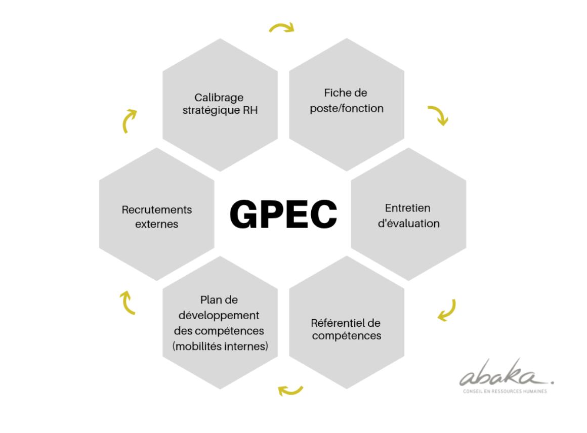 Qu'est-ce que la GPEC