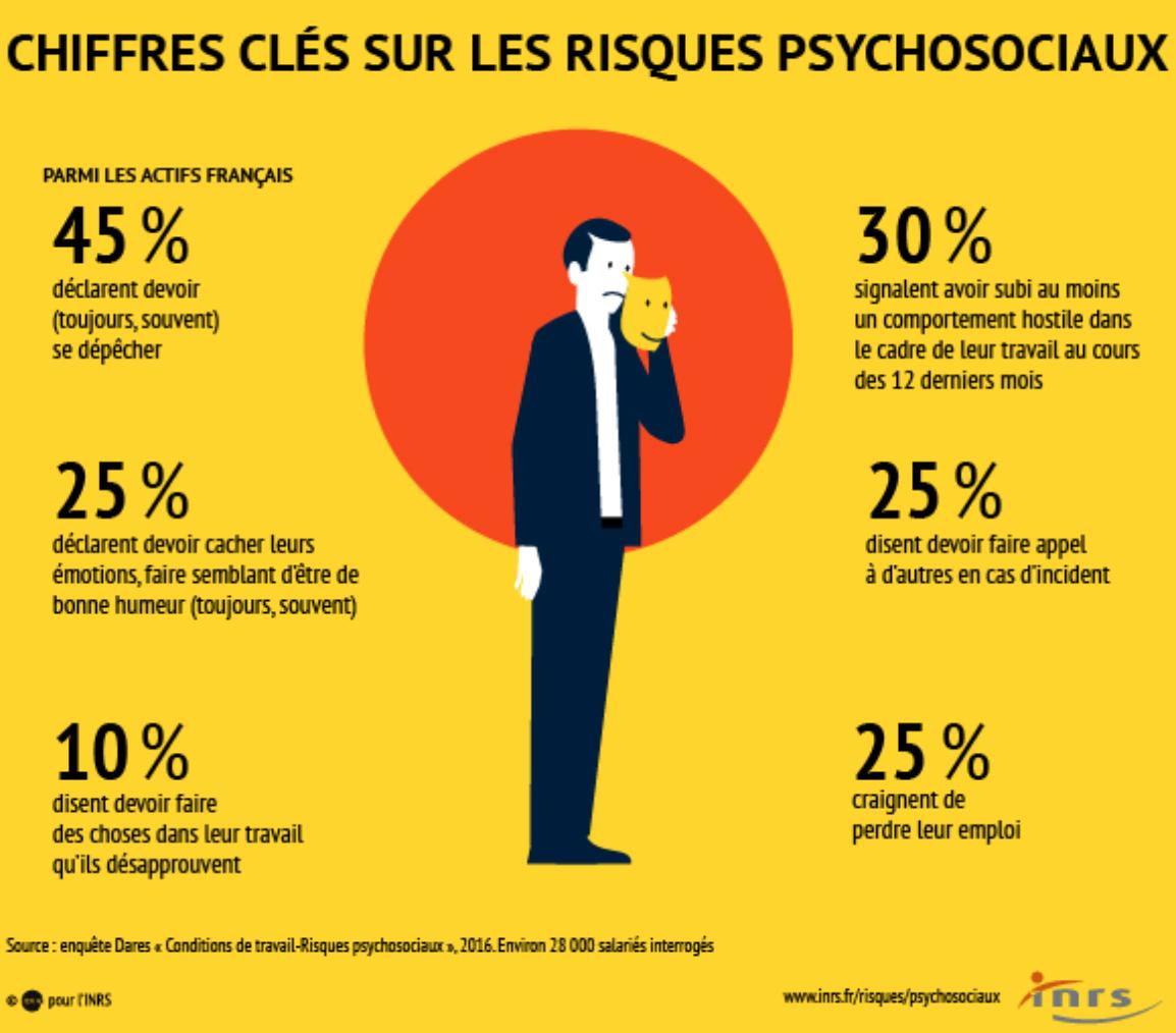 Chiffres clés sur les risques psychosociaux