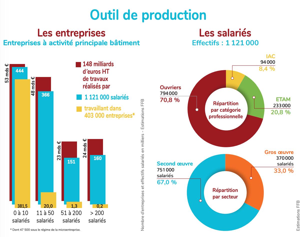 Les outils de production du secteur du Bâtiment. - Source : www.ffbatiment.fr
