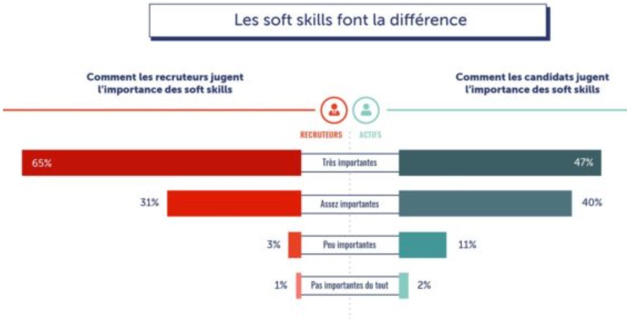 Les soft skills sont jugées très importantes ou importantes par 87% des recruteurs. Et le résultat est le même quand on demande aux candidats de juger de leur importance aux yeux des recruteurs. - Source : regionsjob.com