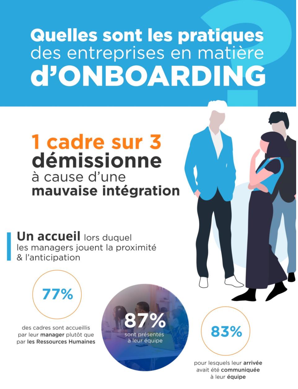 Onboarding 1 cadre sur 3 démissionne à cause d'une mauvaise intégration