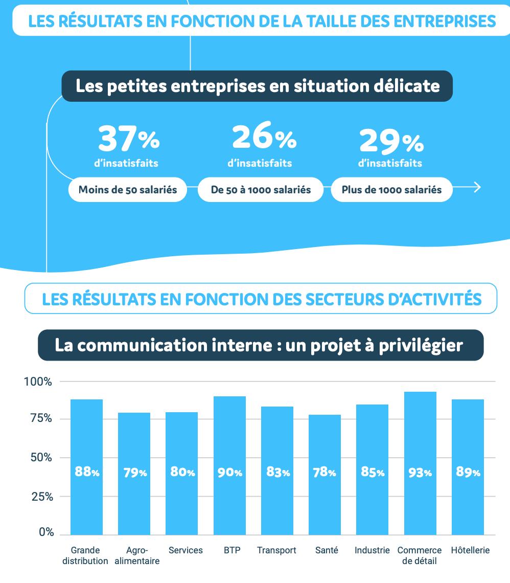 Les petites entreprises en situation délicate un taux d'insatisfaction de la communication interne relativement important