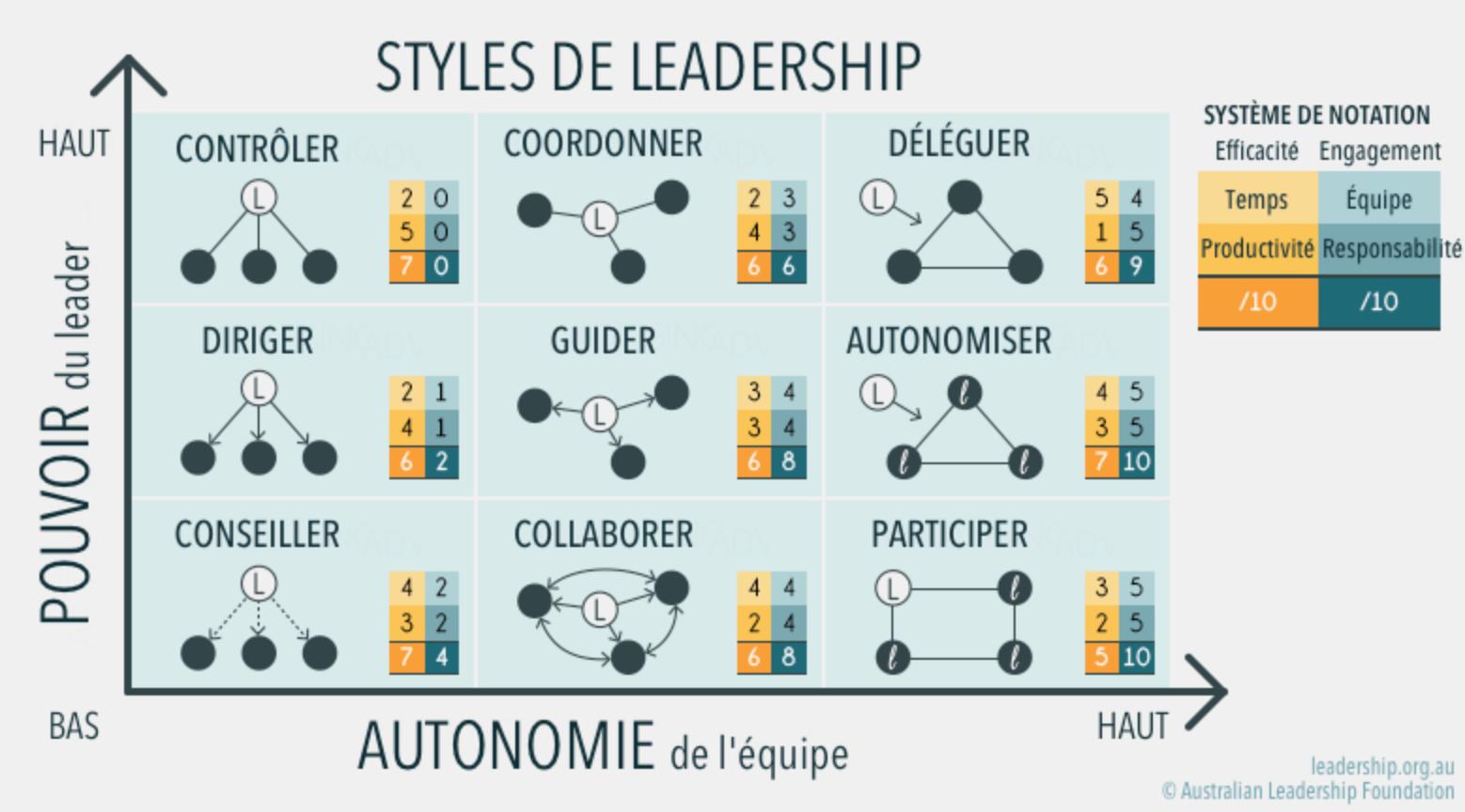 Les styles de leadership