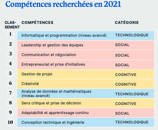 Compétences recherchées en 2021