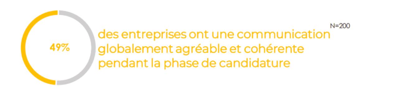 49% des entreprises ont une communication globalement agréable et cohérente pendant la phase de candidature Baromètre de la relation candidat Yaggo